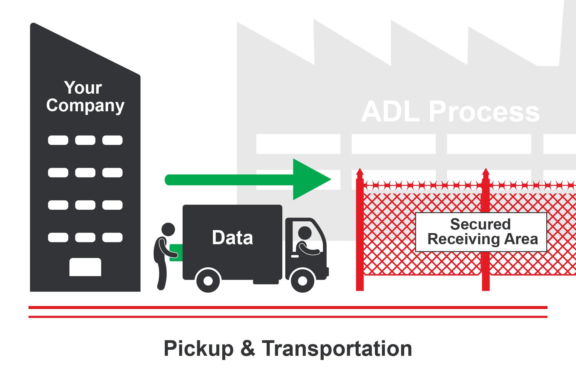 Pickup & Transportation