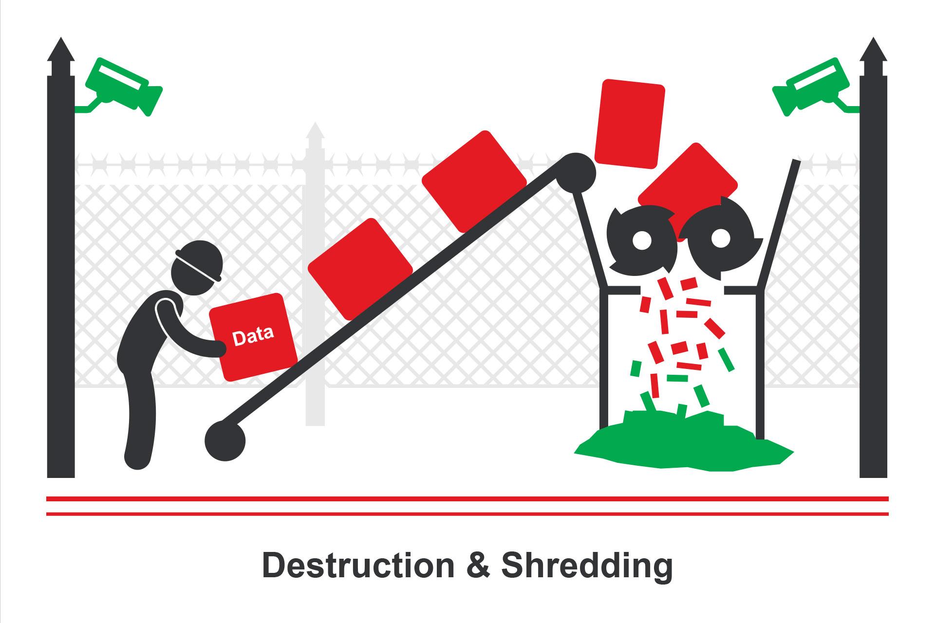 Destruction & Shredding